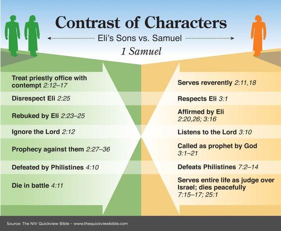 samuel, de juiste weg leren, bijbelstudie